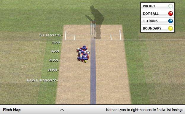 Nathan Lyon's pitch map