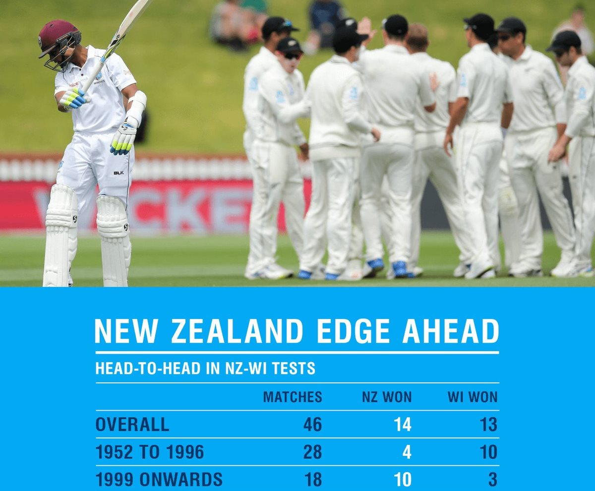 Telling WI v NZ graphic