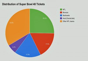 distribution-of-super-bowl-48-tickets