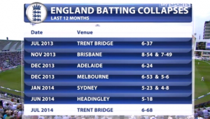 Eng batting collapses