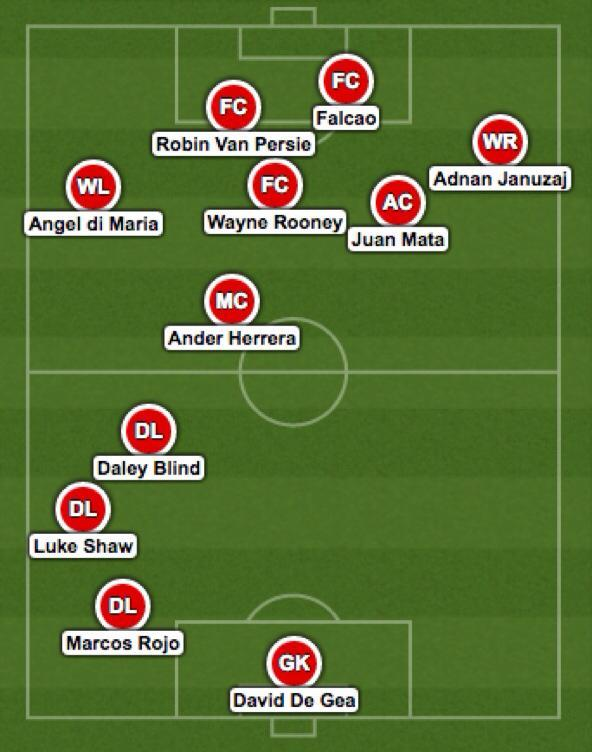 Man Utd strongest XI