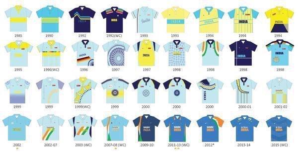 India ODI kits